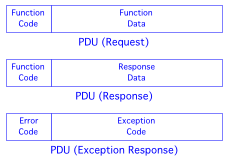 Figure 3: Modbus Protocol Data Units (PDU)