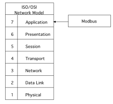 Figure 1: ISO/OSI Context (Modbus in the ISO/OSI Schema)