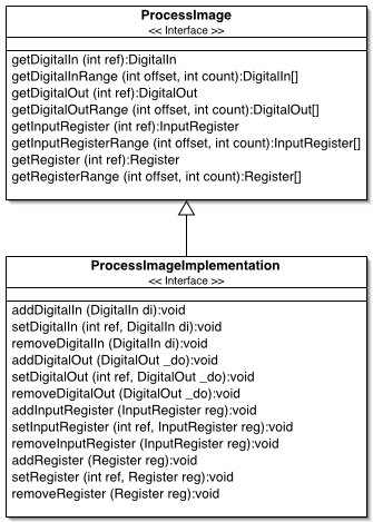 Figure 5: Process Image Model