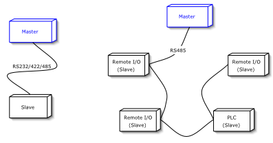 Figure 4: Serial Network Architectures