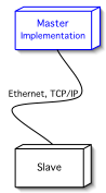 Figure 1: Network Setup
